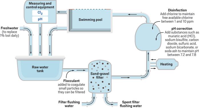 Kemija Plavalnega Bazena Sanitarc Si